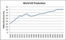 Spiralling Oil Production