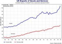 UK Exports By Year 1990 To 2006