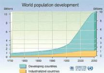 World Population Reality