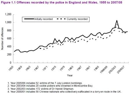 UK Homicide 1955-2007