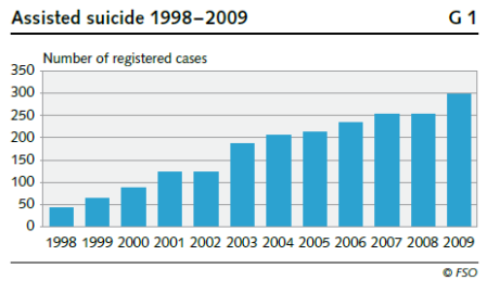 Swiss Assisted Suicide Rates 1998 to 2009