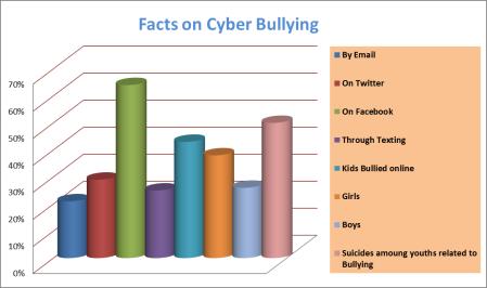 Cyber-Bullying Statistics