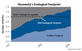 Humanities Footprint