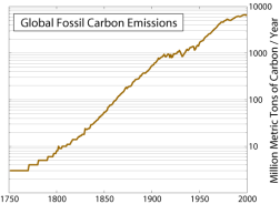 Carbon Emissions Increase By Year