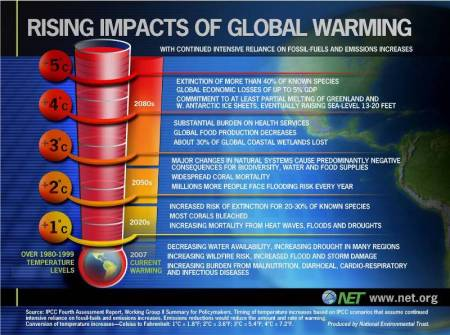 Predicted Global Warming Impact
