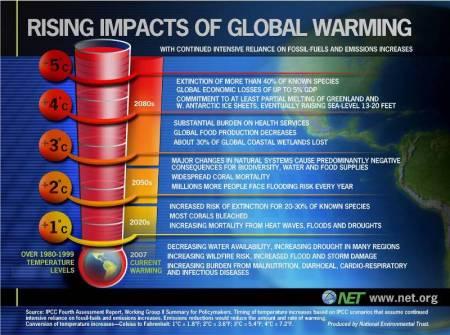 Predicted Global Warming Impact