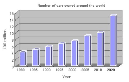Rise In Car Numbers