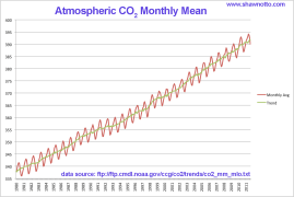 Co2 Levels By Year