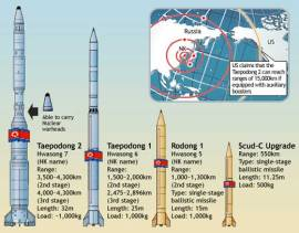 The North Korean Missile Capability