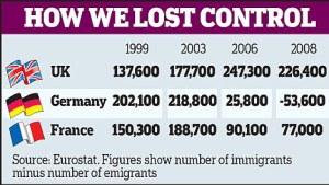 Immigration Figures