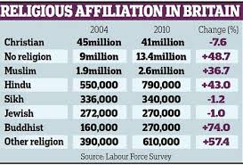 Religious Affiliation In Britain
