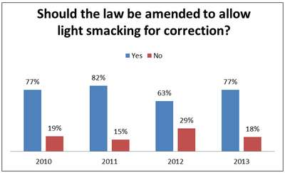 Smacking Poll Results 2010 - 2013