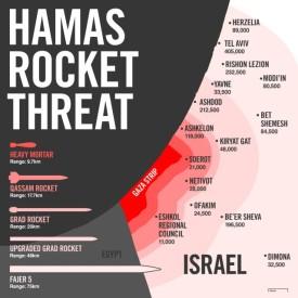 Rocket Threat
