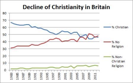 The Slow Death Of Christianity And Its Values In Britain.