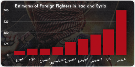 Foreign Fighters With ISIS
