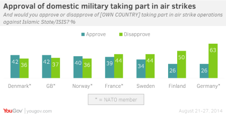 The Public's View Of NATO Action Against I.S.