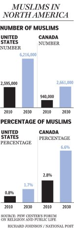 Muslims Population Statistics Canada USA