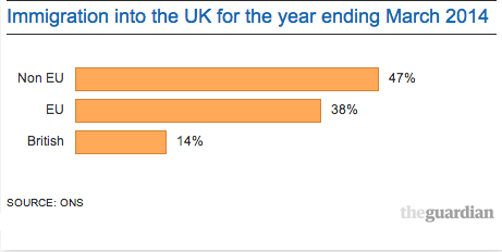 Immigration Figures 2014