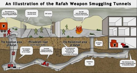 Smuggling Tunnels From Egypt
