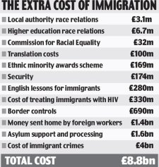 The Cost Of Immigrants