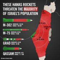Hamas Missile Ranges in Israel