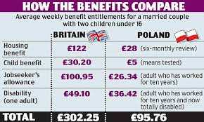 Benefits Comparison - You See Why They All Want Come Here!