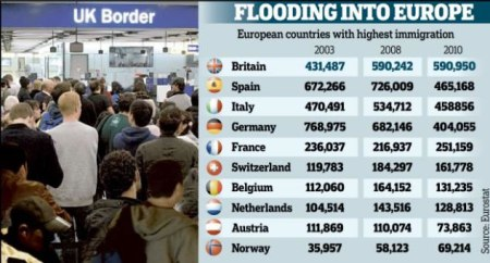 EU Immigration Figures