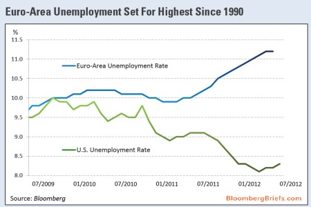 Europe Unemployment Rates