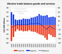 Ukraine Trade Balance