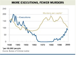 More Executions - Less Murders
