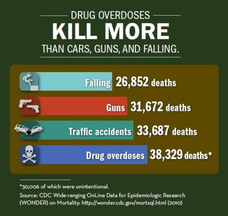 USA Drug Deaths Compared To Falling, Guns, And Traffic Accidents