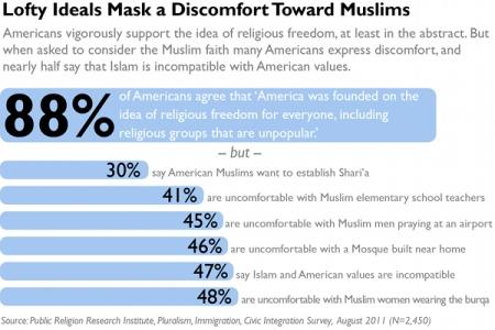 An American Survey