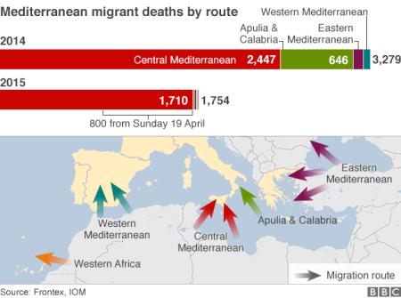 Migrant Routes To Europe