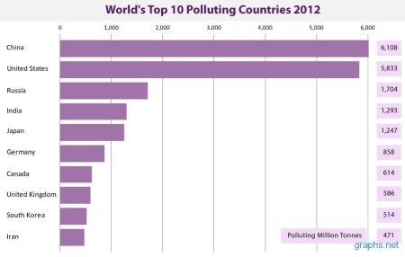 World's Top Polluters