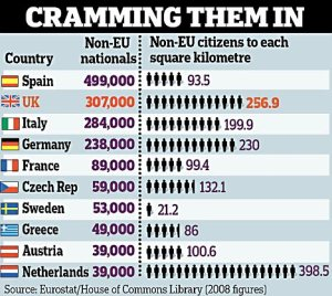 Immigration Figures