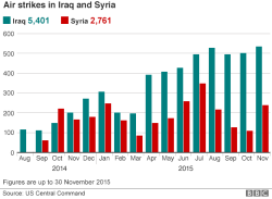 Iraq And Syria Attacks