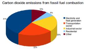 Main CO2 Sources