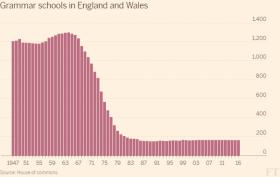 Grammar Schools In England